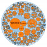 天猫行业气泡图