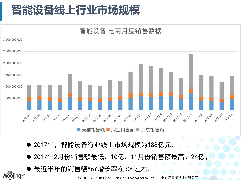 2018Q1智能设备电商行业分析_3
