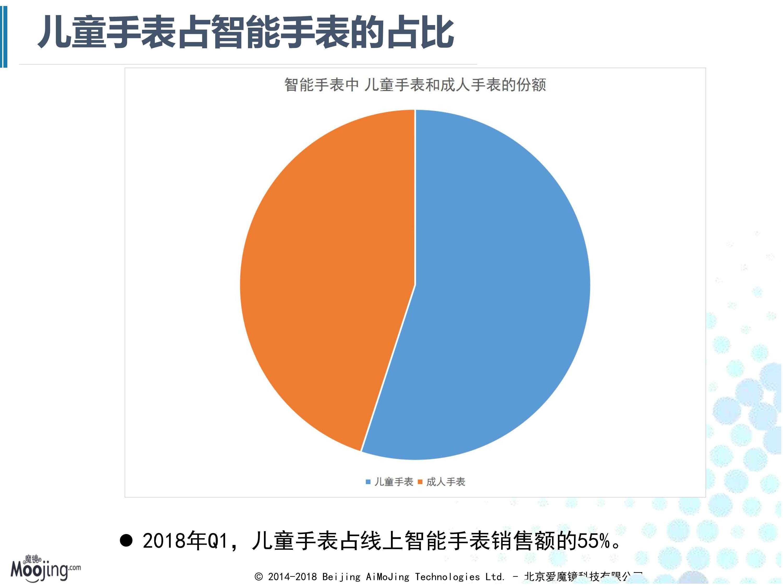 2018Q1智能设备电商行业分析_5