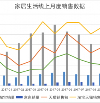 2018Q1家居生活电商行业分析