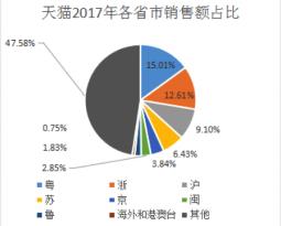 2017区域电商发展报告